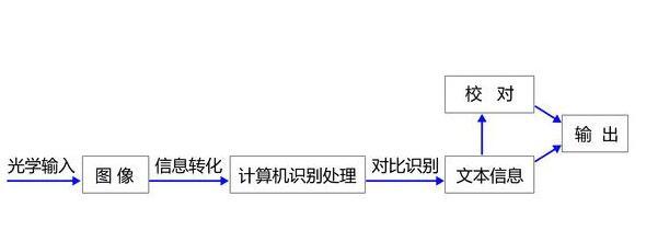 OCR软件处理图像的流程图